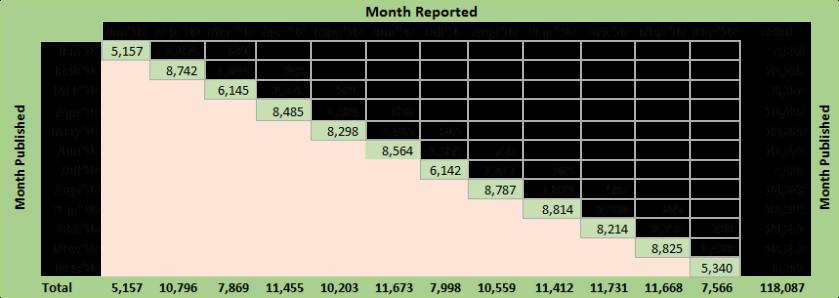 Social Media ROI Metrics - Post Based Metrics