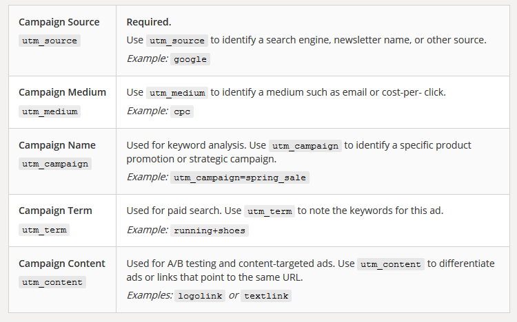 How to integrate Google Analytics as your automated web analytics platform in Sprinklr.
